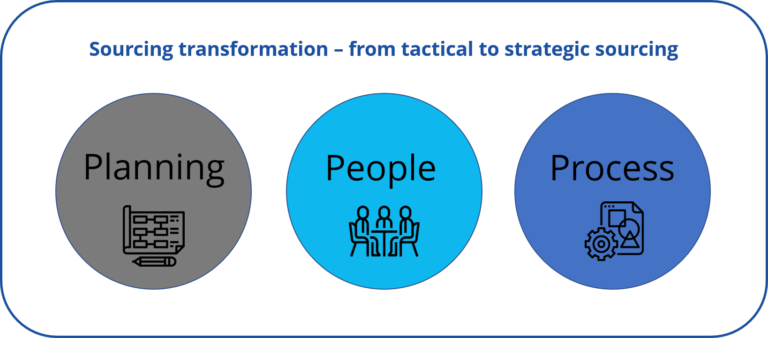 Sourcing transformation – from tactical to strategic sourcing